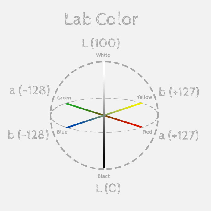 lab-color-sphere